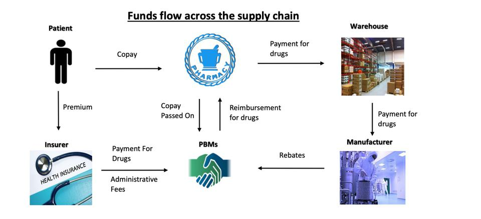 Funds flow across the pharma supply chain