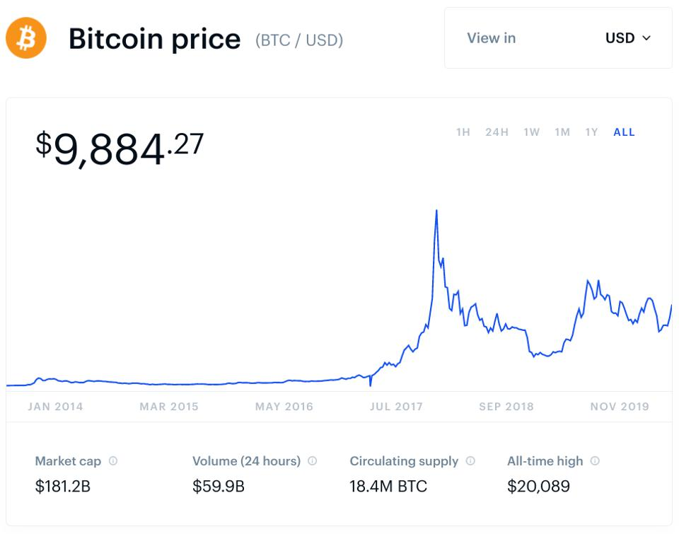 How to bet on bitcoin dropping bitcoins worth investing in facebook