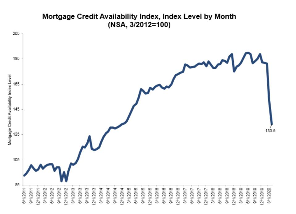 mortgage credit availability