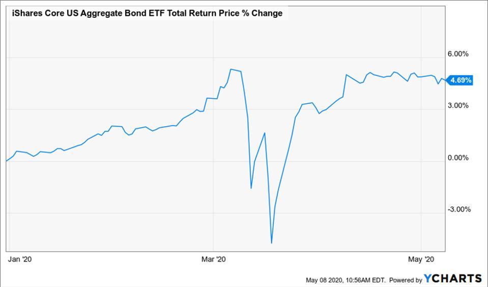 Total return price change of core US aggregate bond ETF
