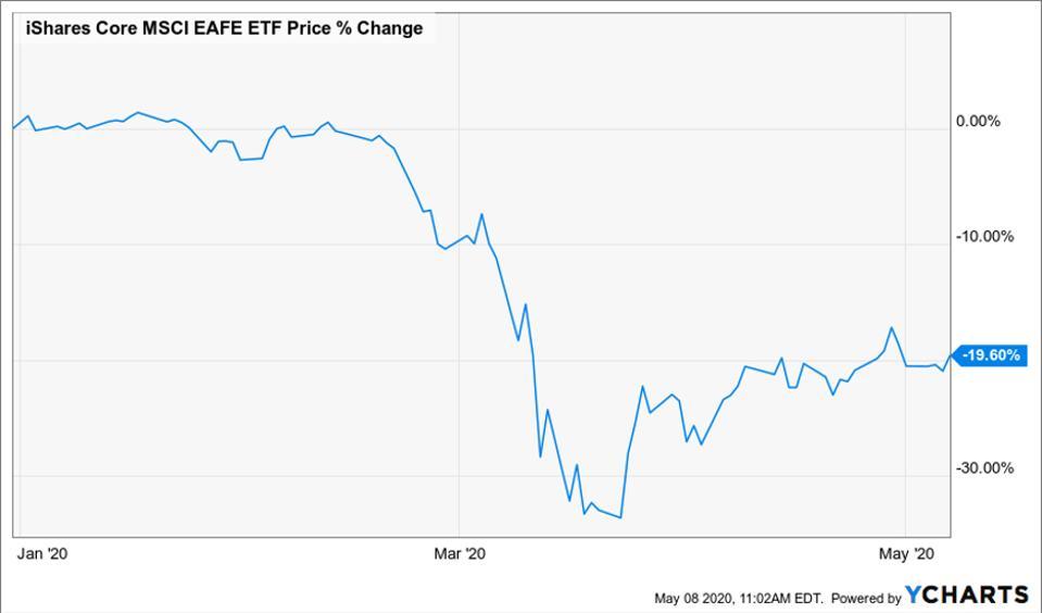 Change of Core MSCCI EAFE ETF price