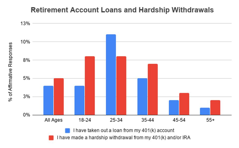 chart comparing hardship withdrawals and 401(k) loans since start of COVID-19 crisis