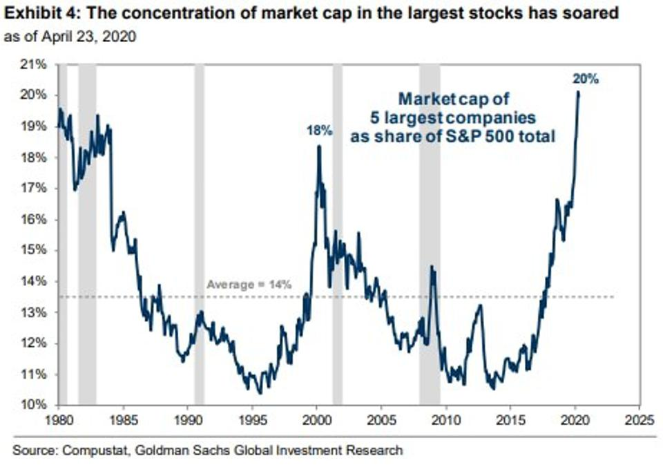 Chart showing the market cap of 5 largest companies as share of S&P 500 total
