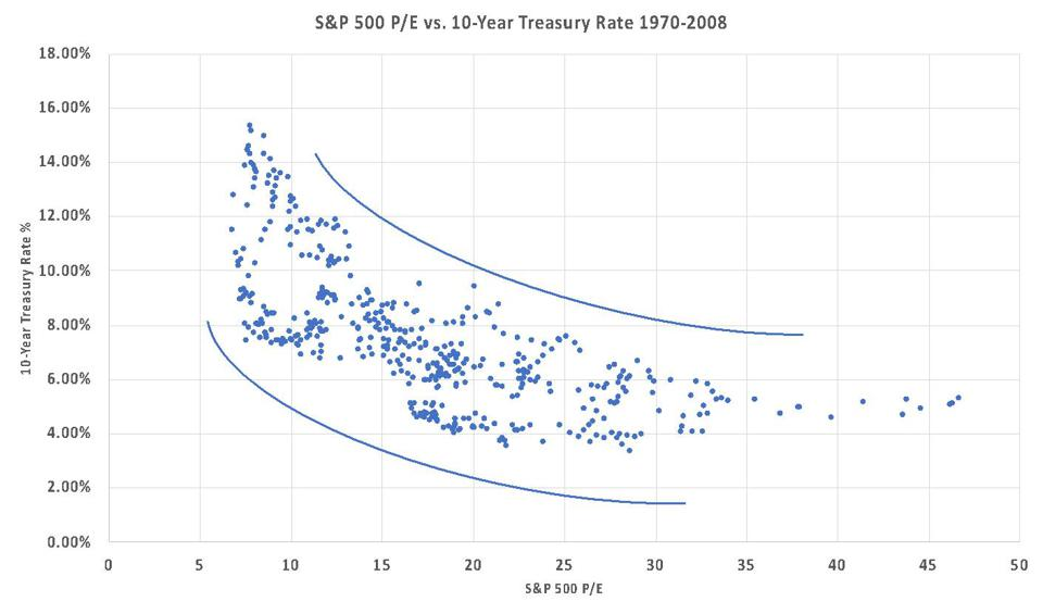 Scattergraph of the S&P 500 P/E vs. 10-Year Treasury Rate 1970-2008