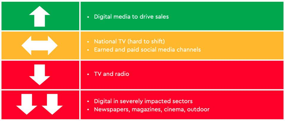 Digital media is up, newspapers, magazines, cinema and outdoor is suffering.