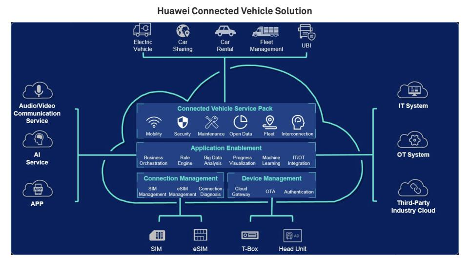 Connected vehicles solution