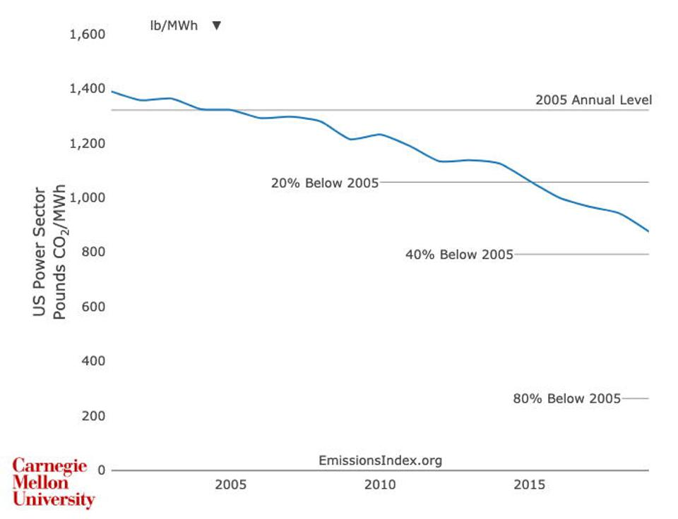 carbon intensity of U.S. power sector