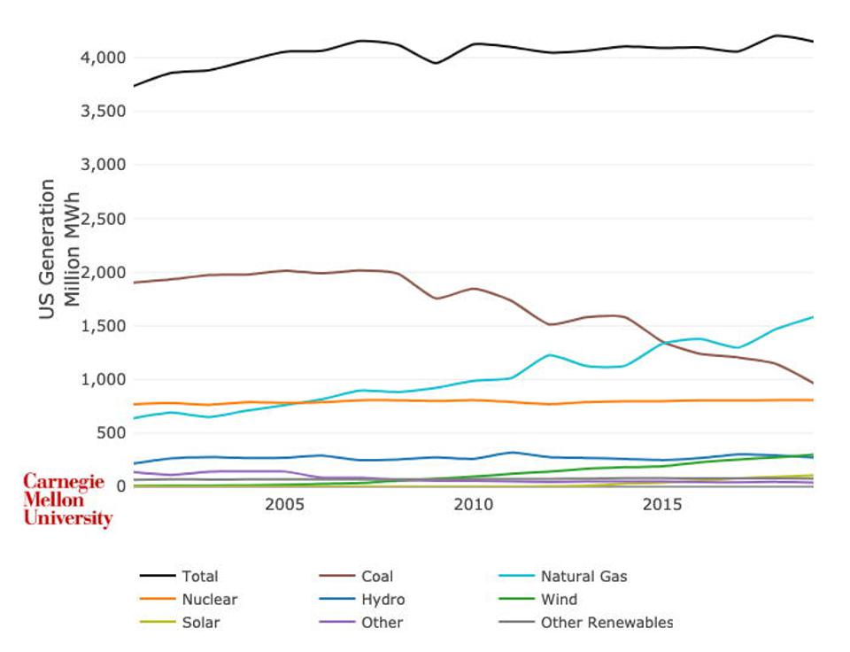 coal's loss of market share as a fuel
