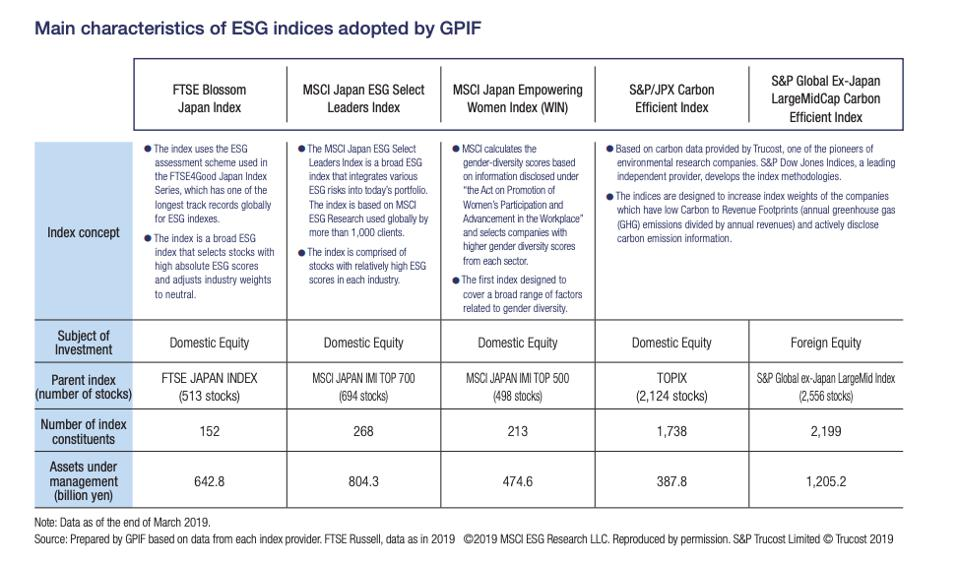 Description of the ESG indices from the GPIF ESG Report