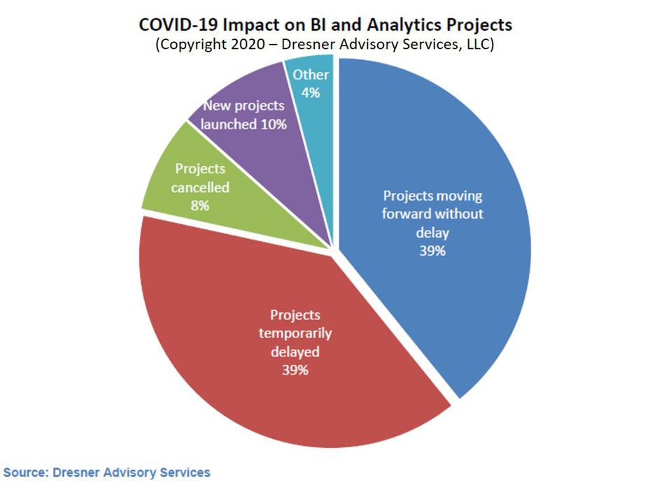 How COVID-19 Is Changing Analytics Spending