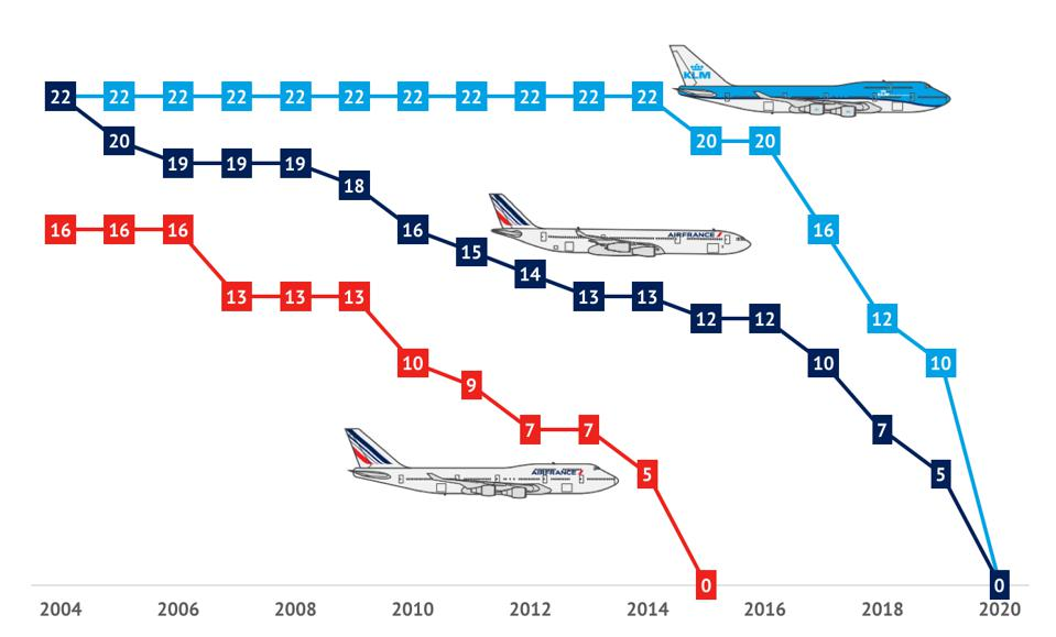 Fleet history of KLM 747 and Air France A340 and 747 passenger aircraft
