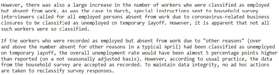 A quirk in methodology led April's unemployment rate to be underestimated by about five percentage points, meaning the adjusted rate is closer to 20%