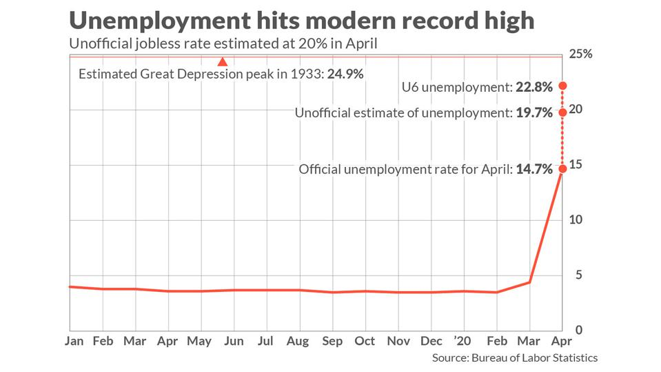 Unemployment, Coronavirus Unemployment, COVID-19 Unemployment, Real Unemployment, Employee