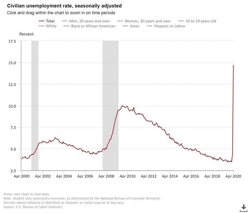 Unemployment, Coronavirus Unemployment, Job Losses, Unemployment, Real Unemployment