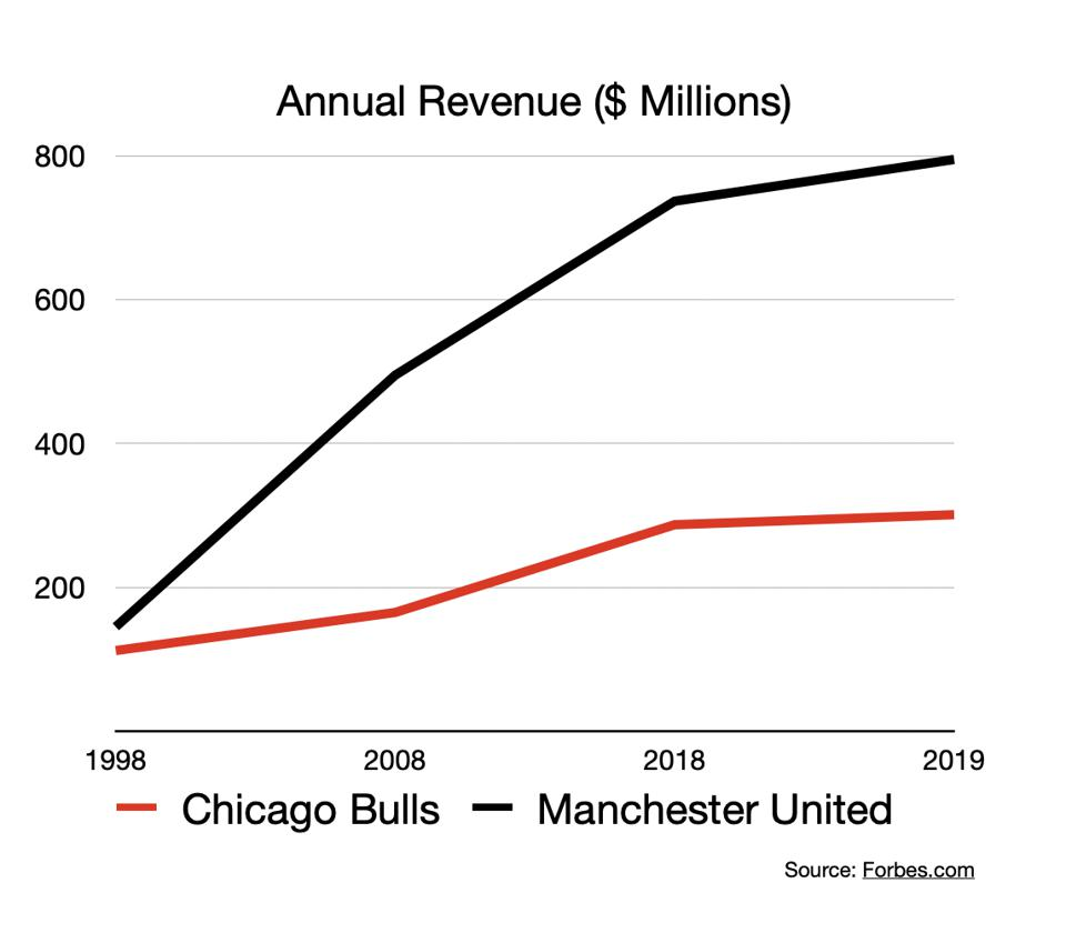 Manchester United and Chicago Bulls revenue 1998-2019