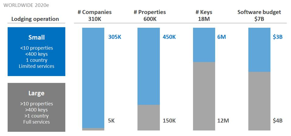 Statistics comparing hotel market: small and large, companies, properties, keys, budget