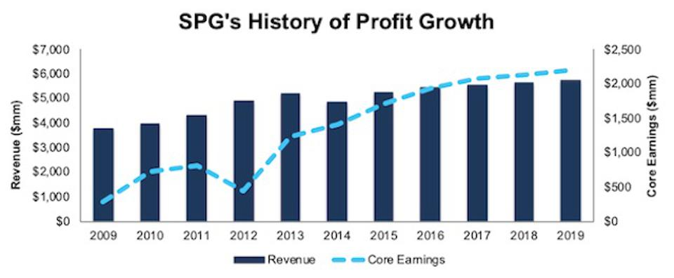 SPG History Of Profit Growth