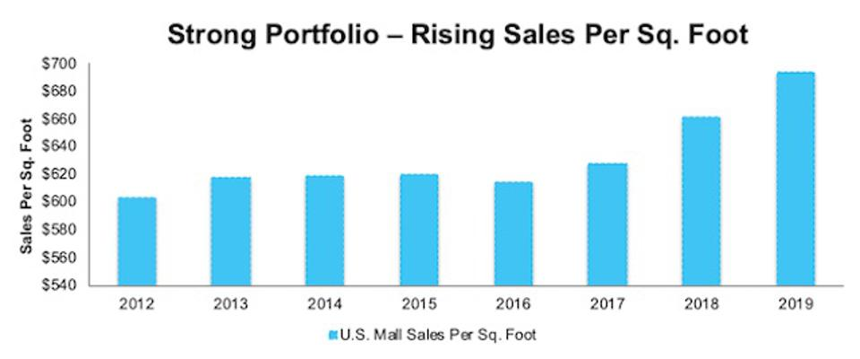 SPG Sales Per Sq Foot