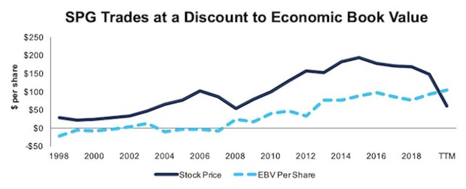 SPG Stock Price Vs Economic Book Value