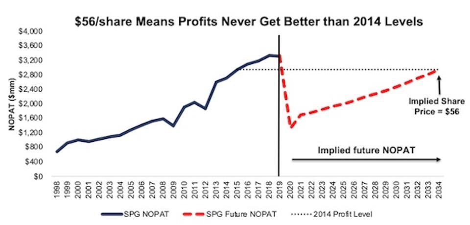 SPG DCF Implied Future Profit Scenario 1