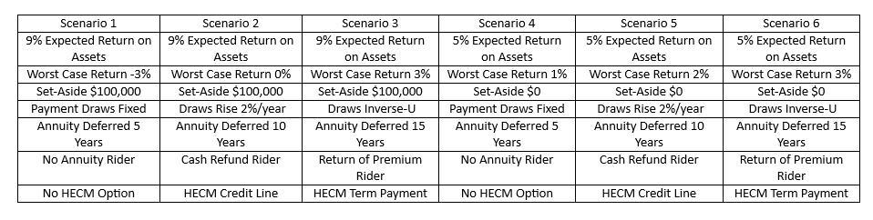 Ejemplos de 6 escenarios de planificación de jubilación