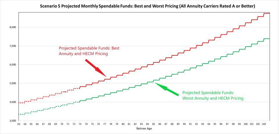 Fondos Presupuestarios Mensuales Proyectados