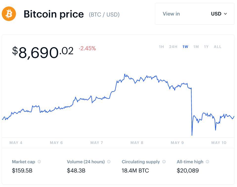 bitcoin, bitcoin price, bitcoin halving, buy bitcoin, chart