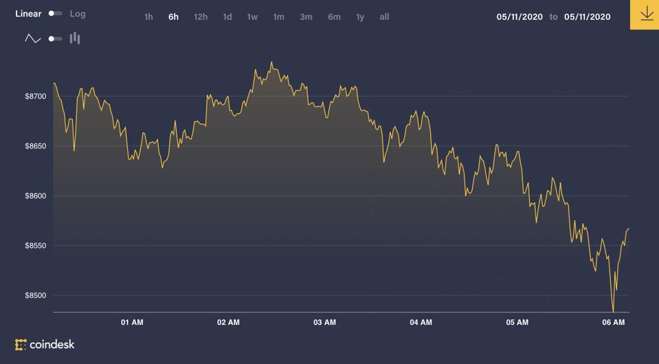 Bitcoin price May 11