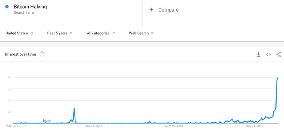 The Google search term ″Bitcoin Halving″ reached all-time high leading into the Halving