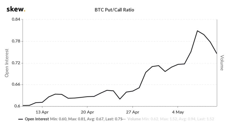 Skew BTC put/call ratio