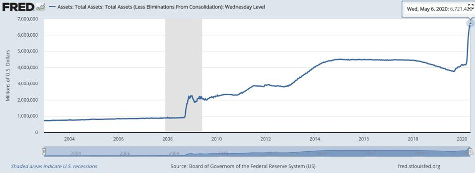 The U.S. Fed's balance sheet reached an all-time high of $6.7 trillion through QE