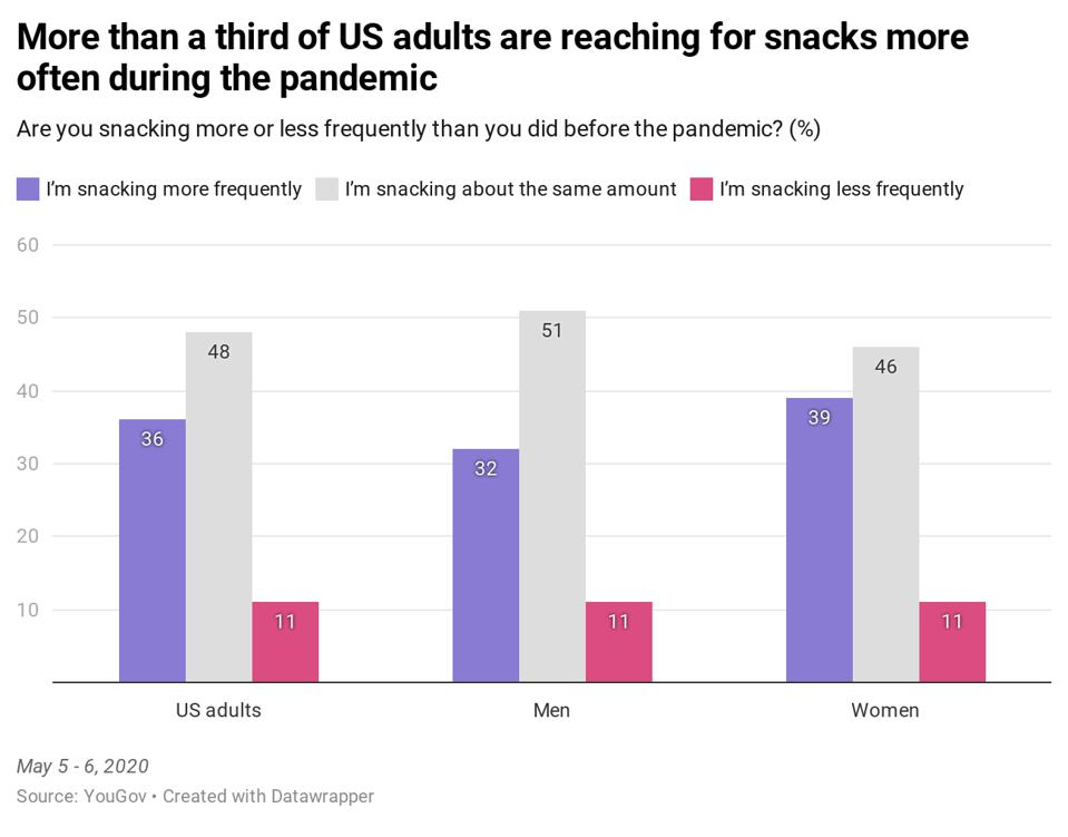 A survey fins that Americans are more frequently turning to snacks amid the coronavirus pandemic.