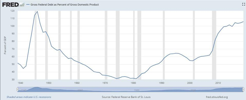 United States Gross Federal Debt as Percent of Gross Domestic Product.
