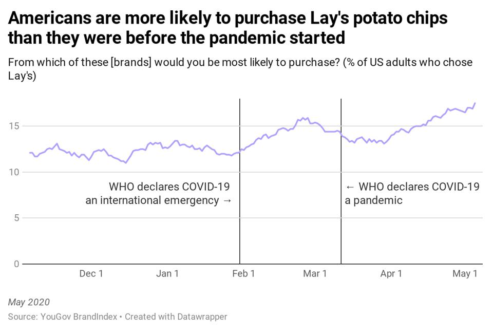 A survey fins that Americans are more frequently turning to Frito-Lay's potato chips amid the coronavirus pandemic.