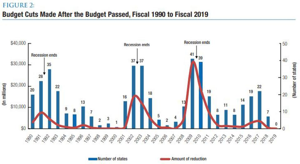 Budget cuts by states by year.