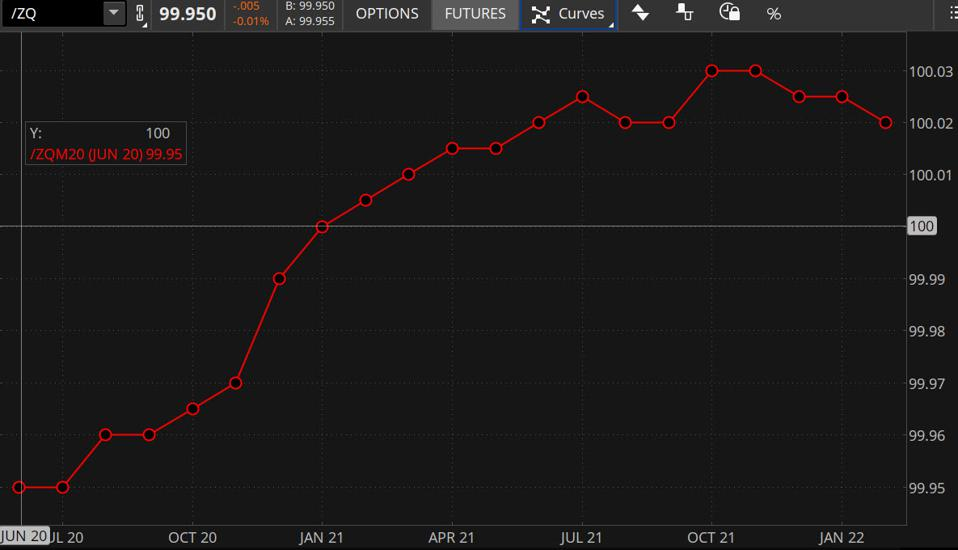 Data source: CME Group. Chart Source: The thinkorswim® platform from TD Ameritrade.