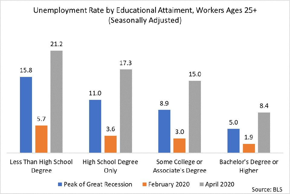 chart shows unemployment rates by educational attainment