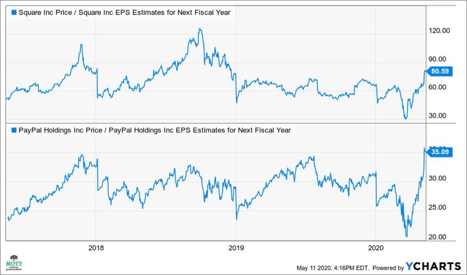 Square's PE ratio vs. PayPal's PE ratio