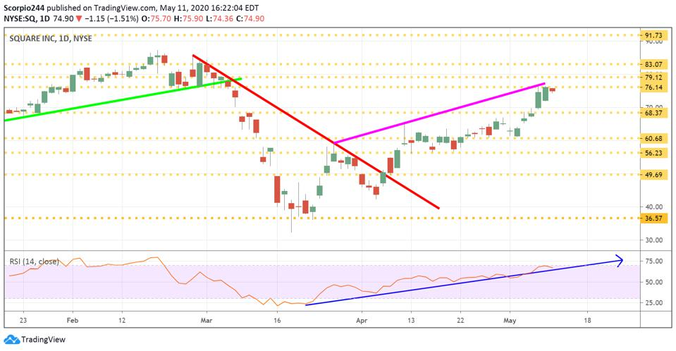 Square technical chart