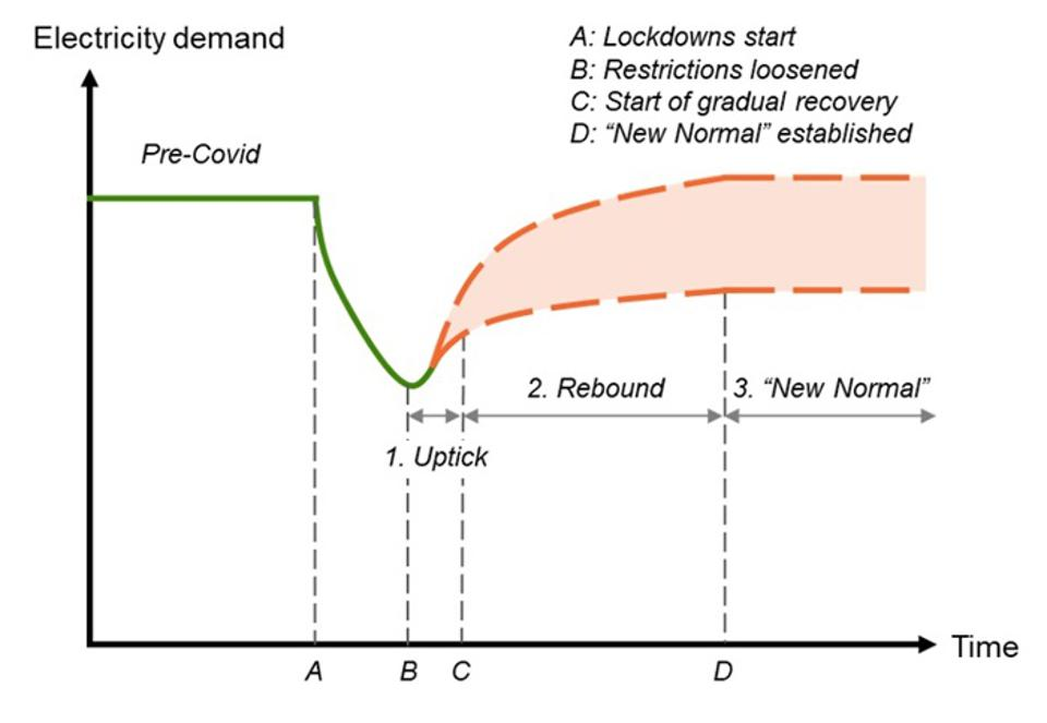 simplified-timeline-of-the-three-phases-of-electricity-demand-recovery