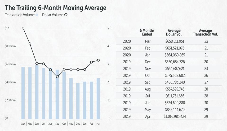 Trailing 6-Month Moving Average for Transaction Volume