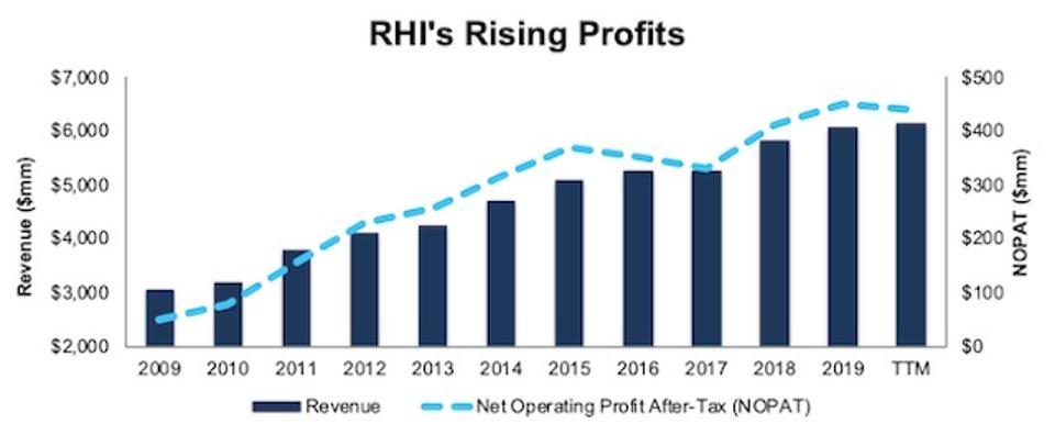 RHI Rising Profits