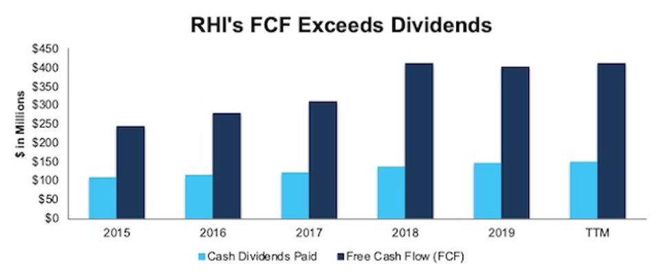 RHI FCF vs. Dividends