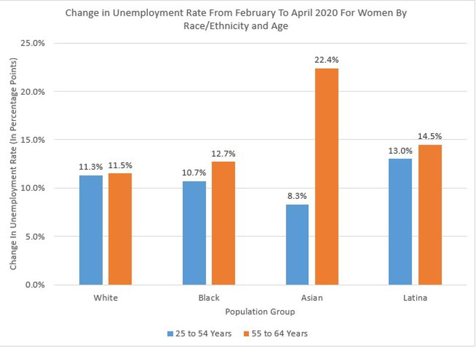Unemployment Grows Faster Among Women Nearing Retirement.