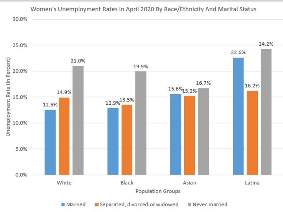 Never Married Latinas Struggle The Most In the Current Labor Market.