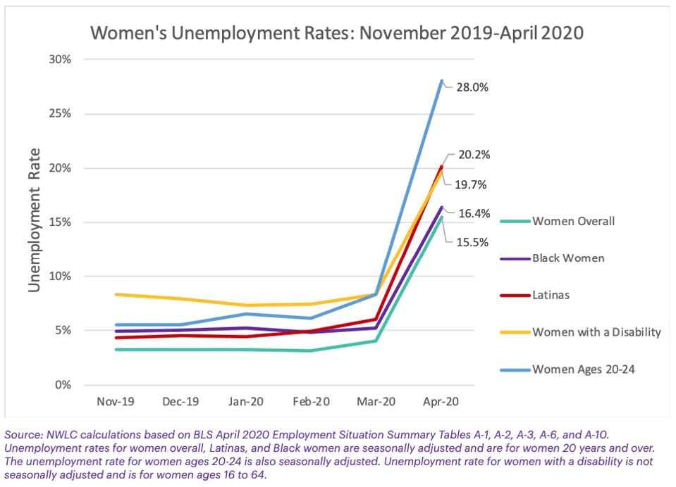 Image displaying women's unemployment rates from November 2019 to April 2020.