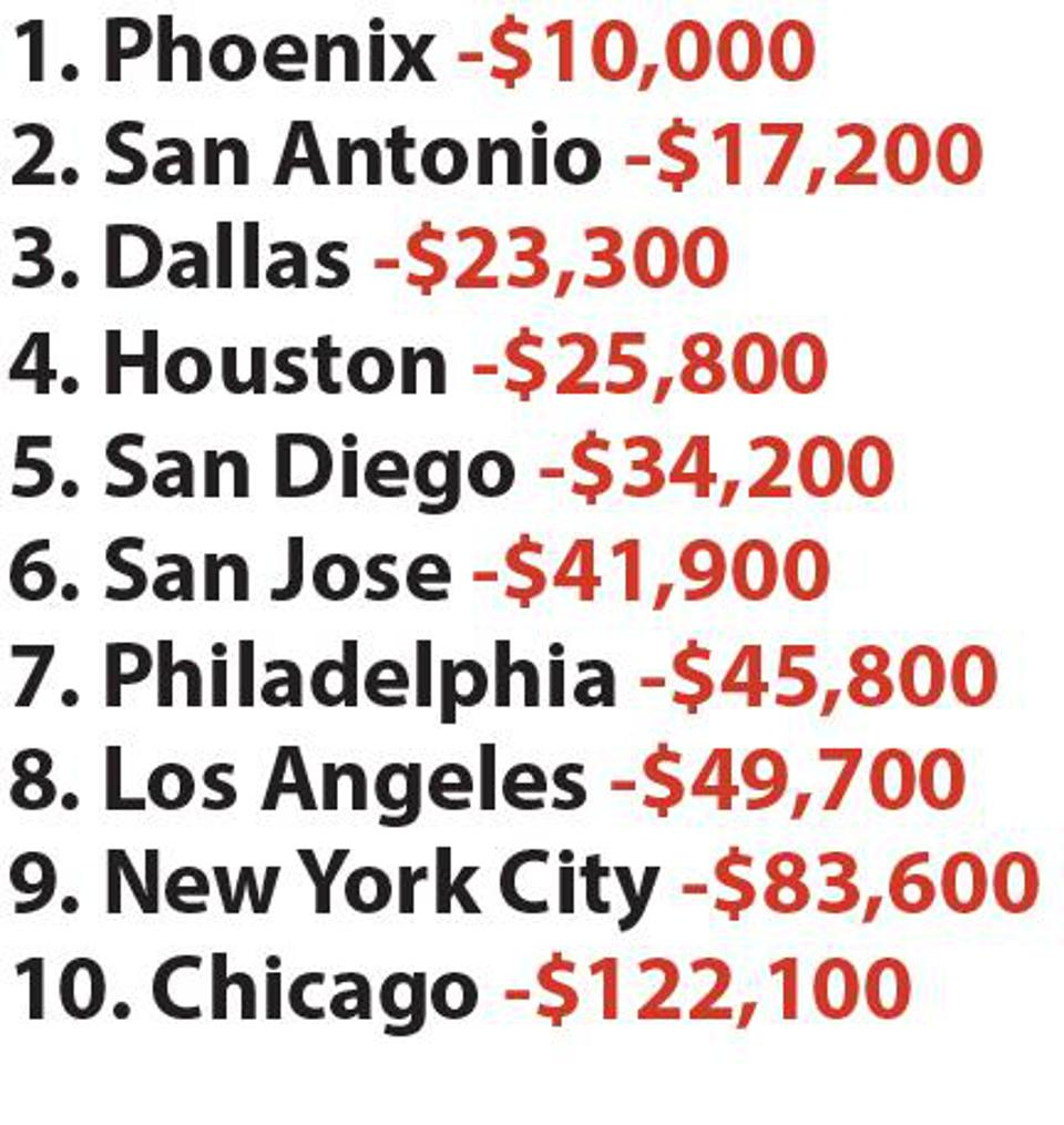 Taxpayers in America's most populous cities are overburdened.