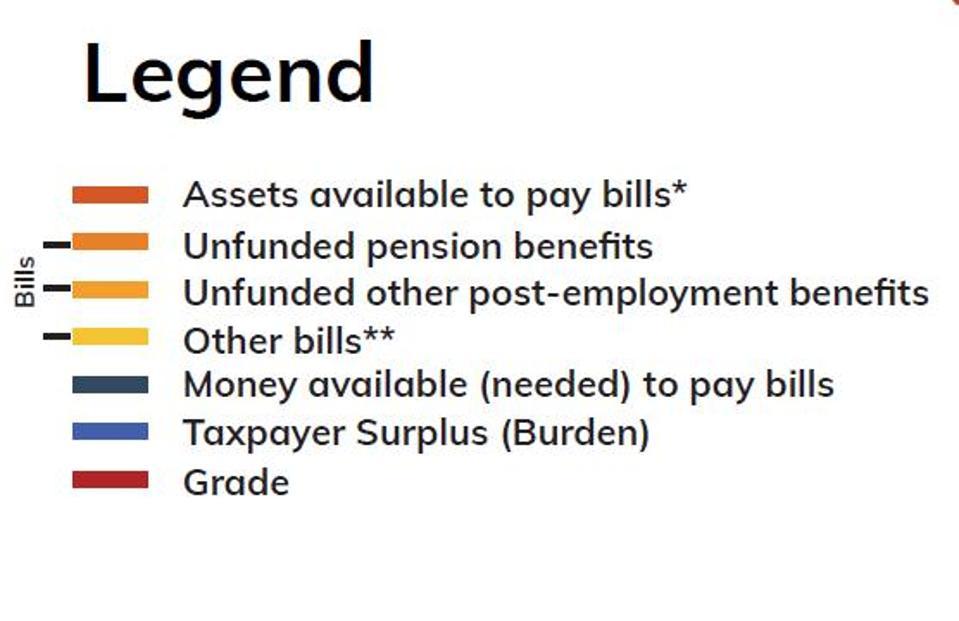 Legend For Big Cities' Bills