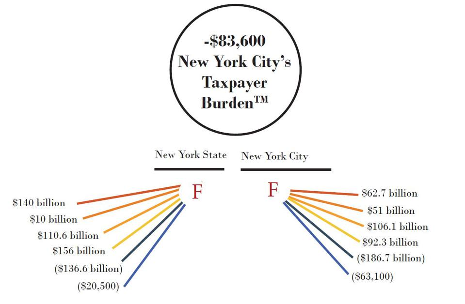 New York taxpayers are overburdened.