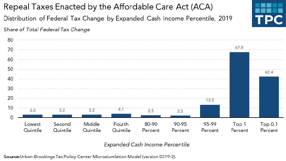 Distributional effects of repealing Affordable Care Act taxes